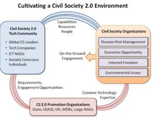civilsociety20