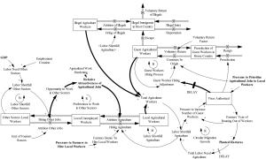 system-dynamics-Circular-Migration