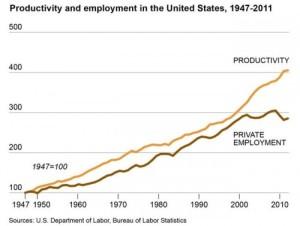 LaborProductivityEmployment1947-2010-500x377