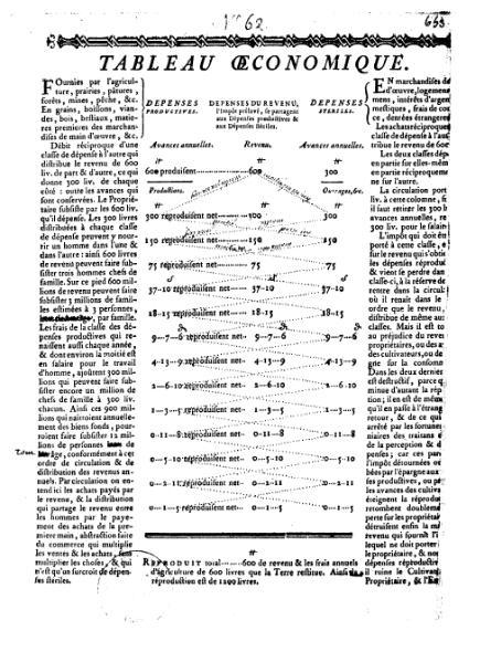 page1-436px-Quesnay_-_Tableau_économiques,_1759.djvu